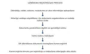 Uzņēmuma reģistrācijas izmaksas